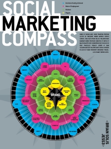 Social Marketing Compass (Solis. Av JESS3)